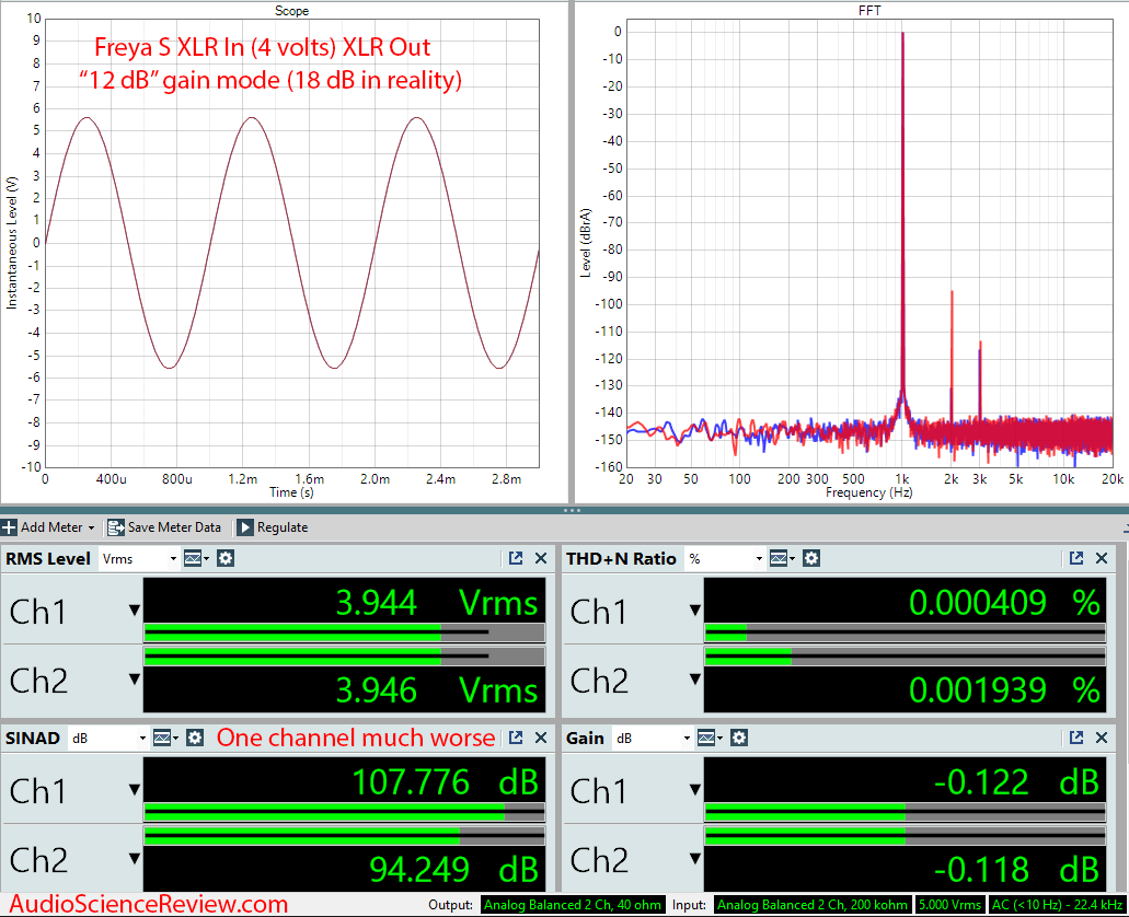 Schiit Freya S Preamplifier Passive Mode Ative 14 dB Audio Measurements.png