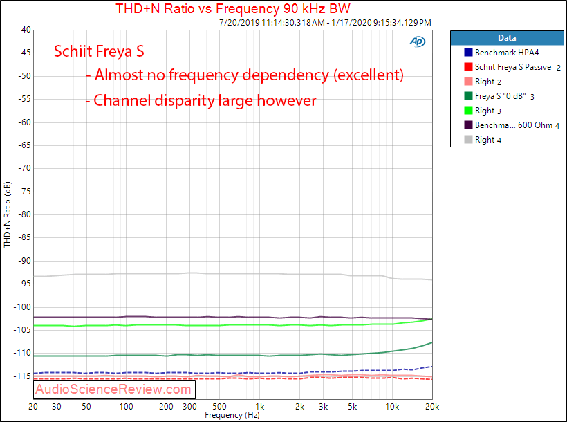 Schiit Freya S Preamplifier THD+N versus Frequency Audio Measurements.png