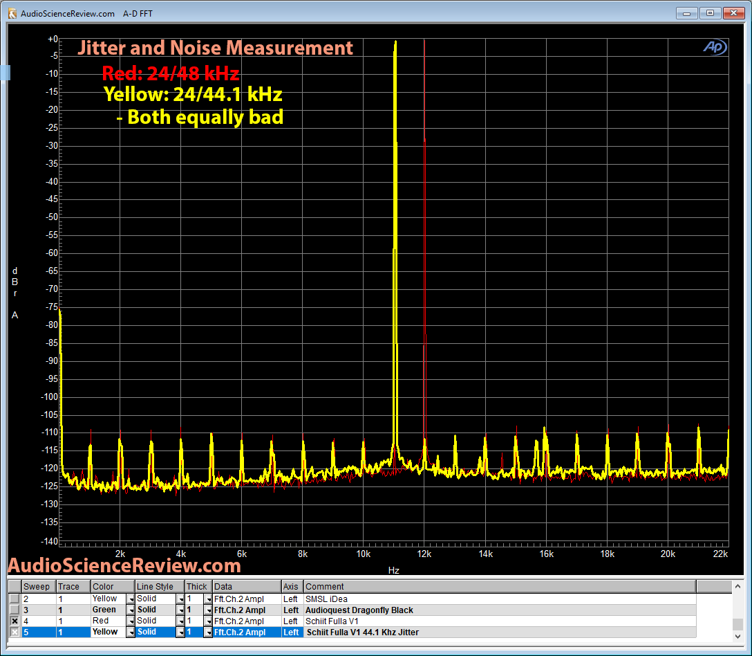 Schiit Fulla V1 Jitter and noise at 44 and 48 kHz measurement.png