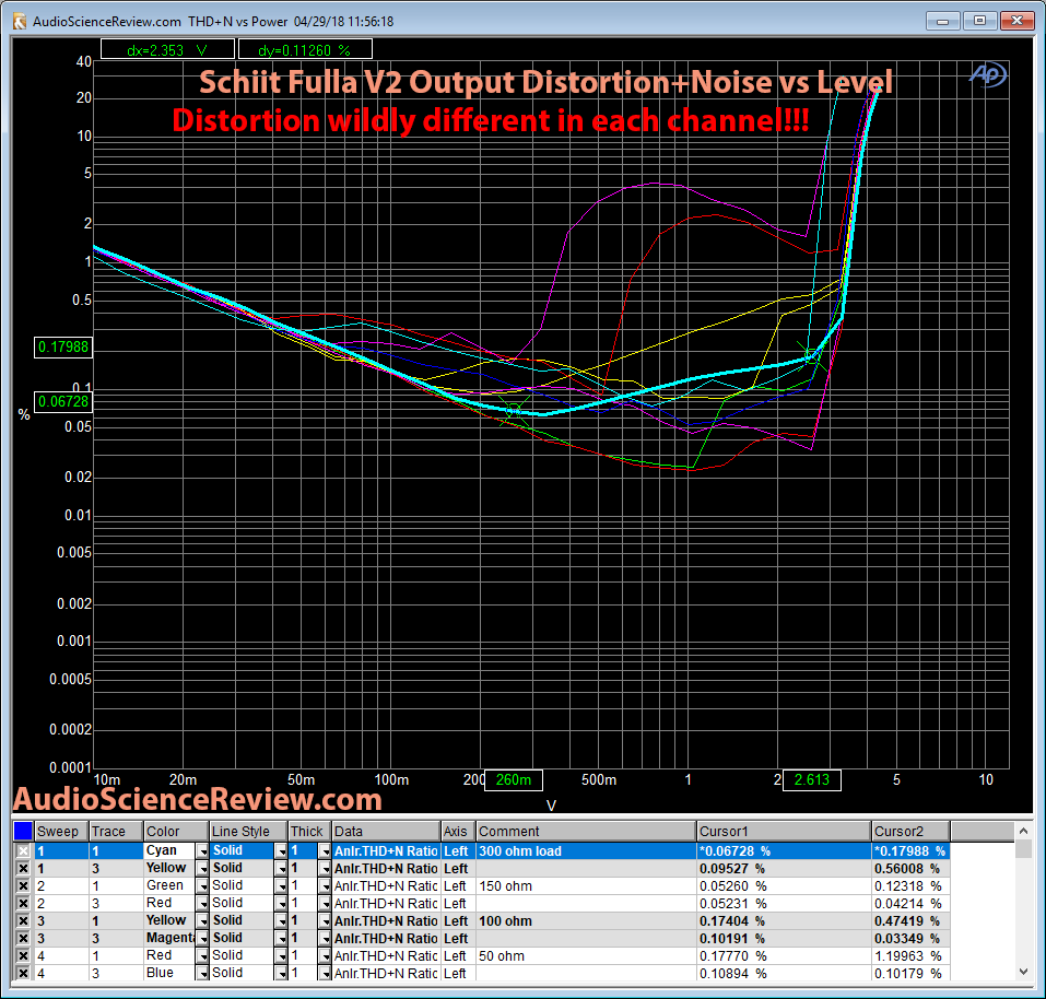 Schiit Fulla V2 DAC Headphone Amp Distortion vs Power Measurement.png