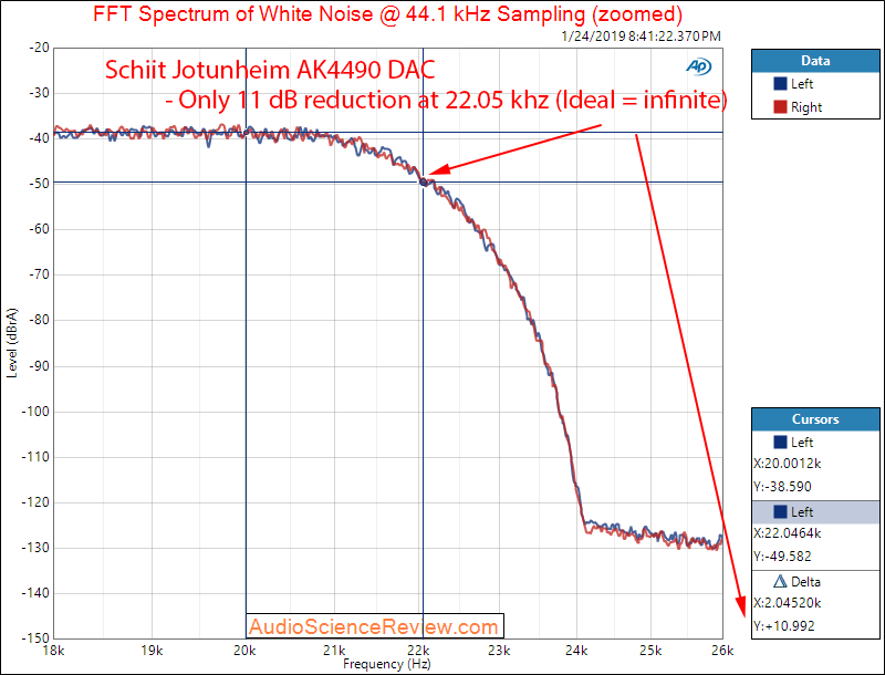 Schiit Jotunheim AKM4490 DAC Headphone Amplifier RCA Filter Response Measurements.png
