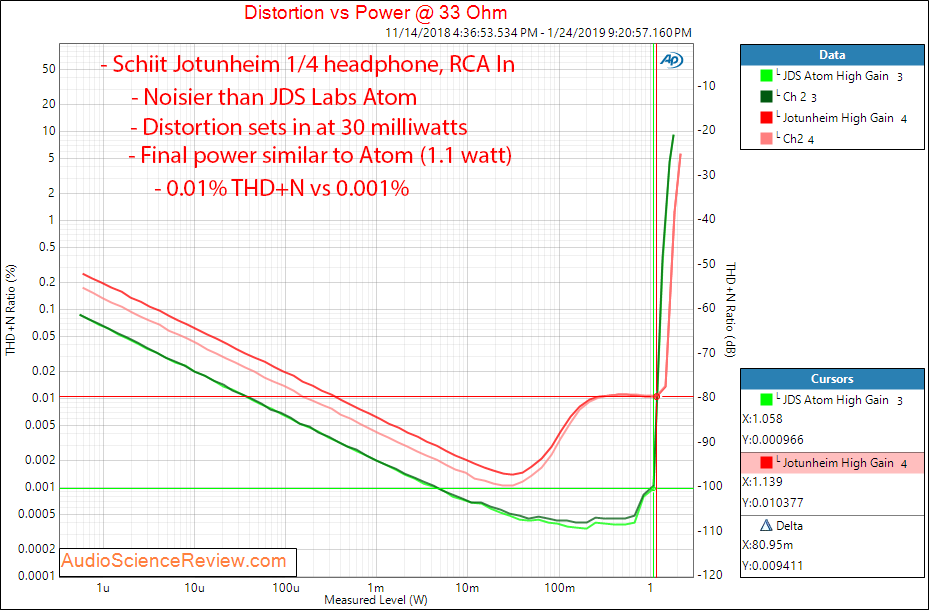 Schiit Jotunheim AKM4490 DAC Headphone Amplifier Unbalanced headphone out 33 ohm RCA In Measur...png