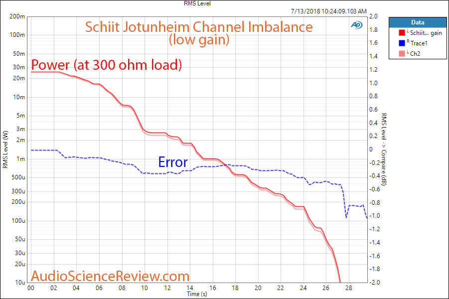 Schiit Jotunheim DAC channel imbalance a 300 ohm low gain Measurement.png