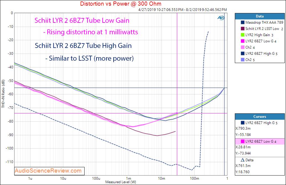 Schiit LYR 2 Headphone Amplifier 6BZ7 Tube Power vs Distortion 300 ohm.png