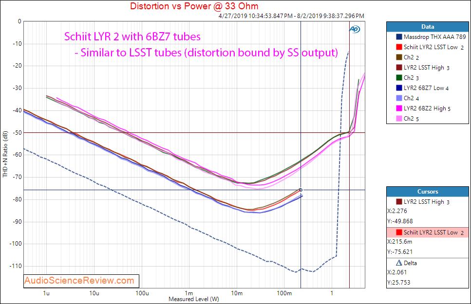 Schiit LYR 2 Headphone Amplifier 6BZ7 Tube Power vs Distortion 33 ohm.png