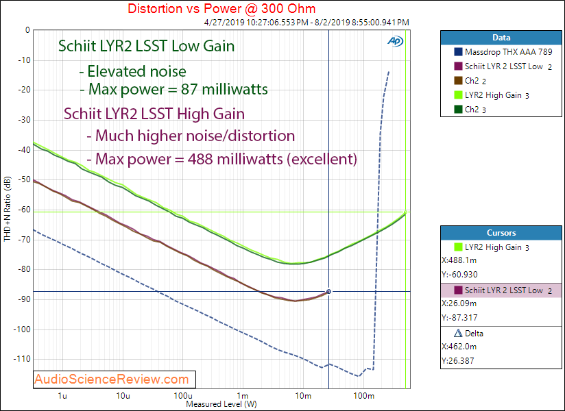 Schiit Lyr 2 Headphone Amplifier LSST tube 300 ohm Audio Measurements.png