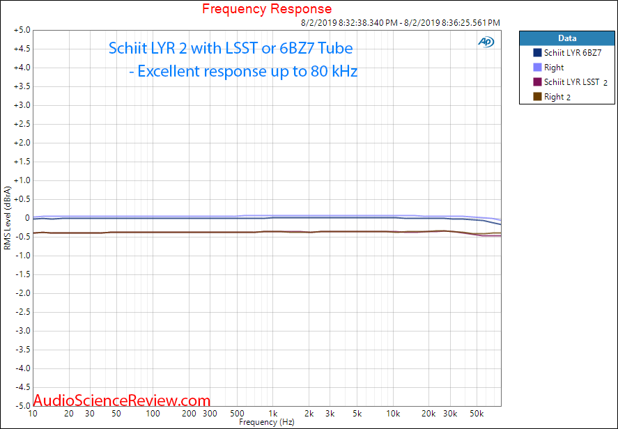 Schiit Lyr 2 Preamplifier  Amplifier LSST and 6BZ7 Frequency Response tube Audio Measurements.png