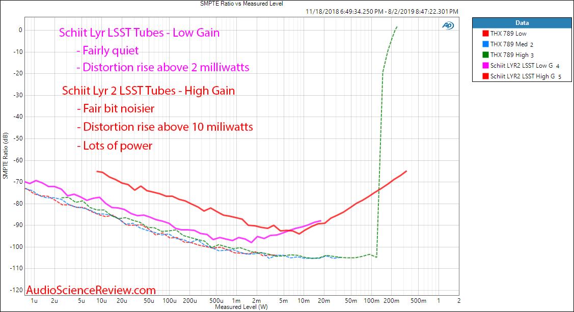 Schiit Lyr 2 Preamplifier  Amplifier LSST tube IMD vs Power Audio Measurements.png