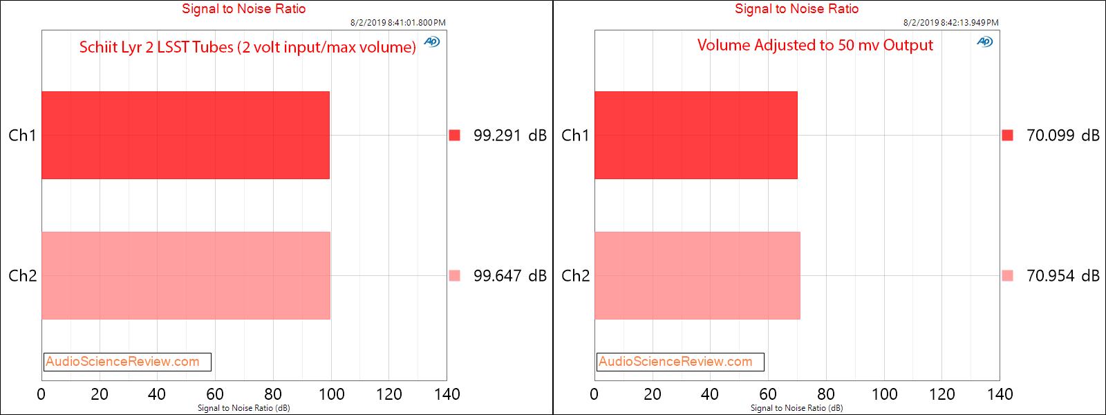Schiit Lyr 2 Preamplifier  Amplifier LSST tube SNR Audio Measurements.png