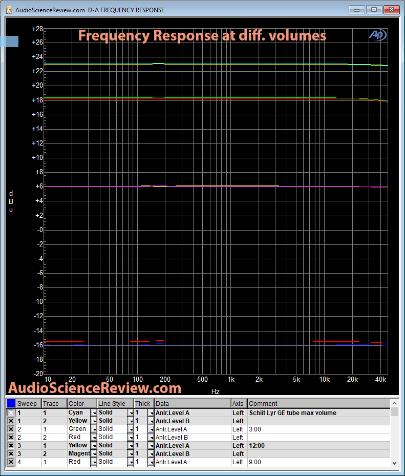Schiit Lyr Headphone Amp Frequency Response.png