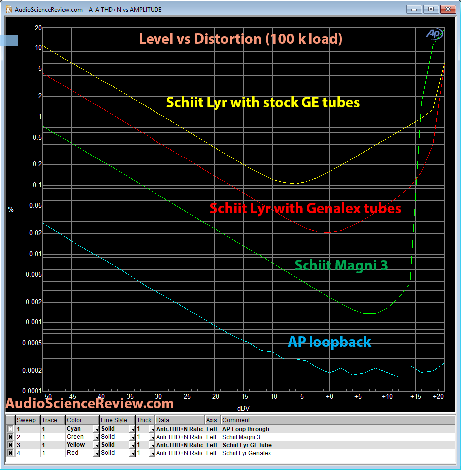 Schiit Lyr Headphone Amp level vs distortion.png