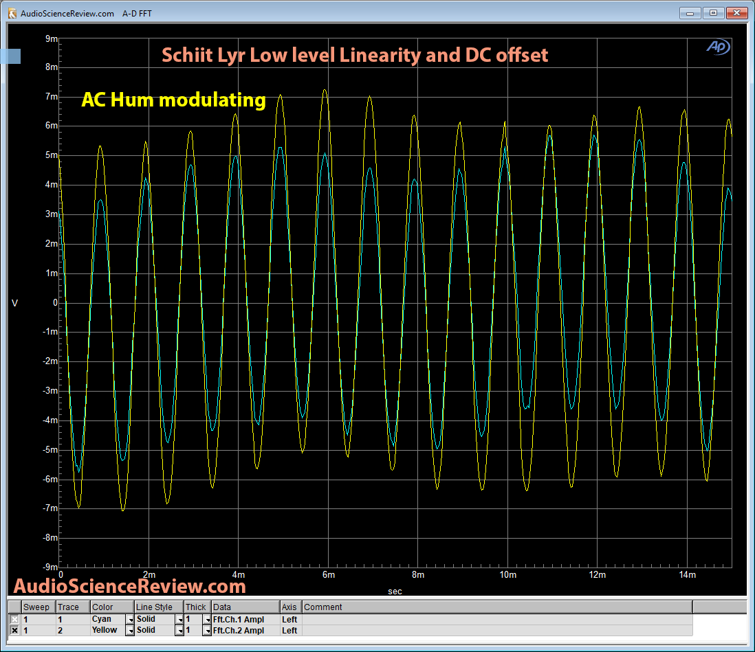 Schiit Lyr Headphone Amp Low Level Linearity.png