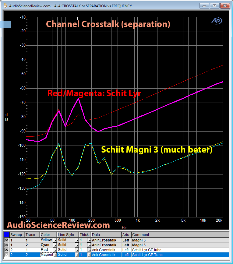 Schiit Lyr Headphone Amp vs Magni 3 crosstalk Measurements.png