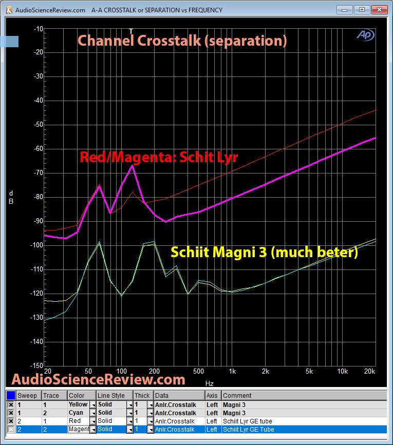 Schiit Lyr Headphone Amp vs Magni 3 crosstalk Measurements.png