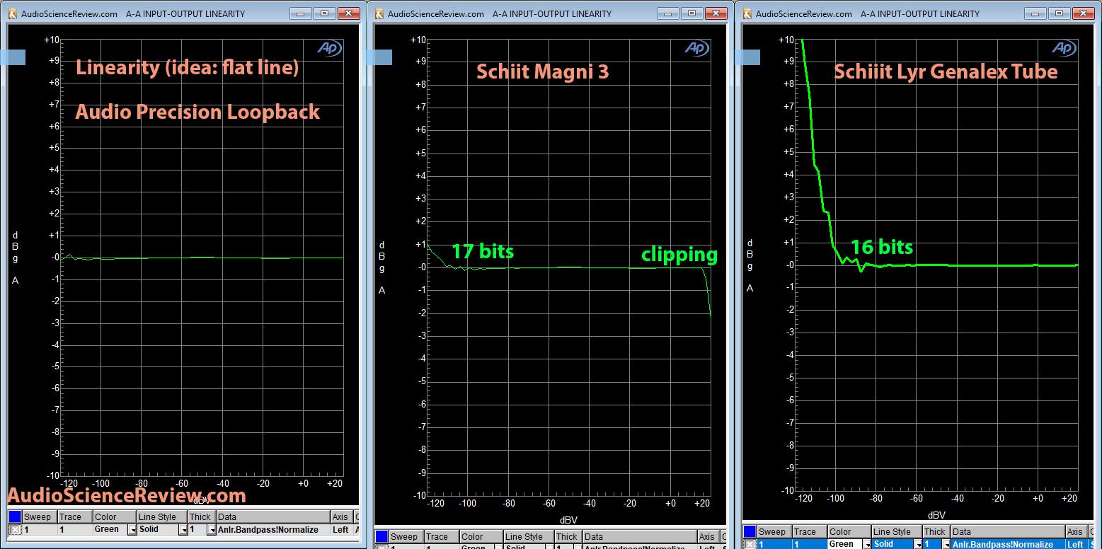 Schiit Lyr Headphone Amp vs Magni 3 Linearity.png