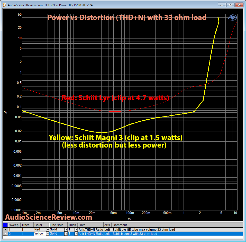 Schiit Lyr Headphone Amp vs Magni 3 THD vs Power 33 ohm Measurements.png