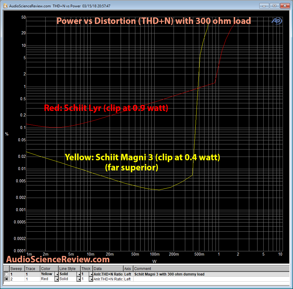 Schiit Lyr Headphone Amp vs Magni 3 THD vs Power Measurements.png
