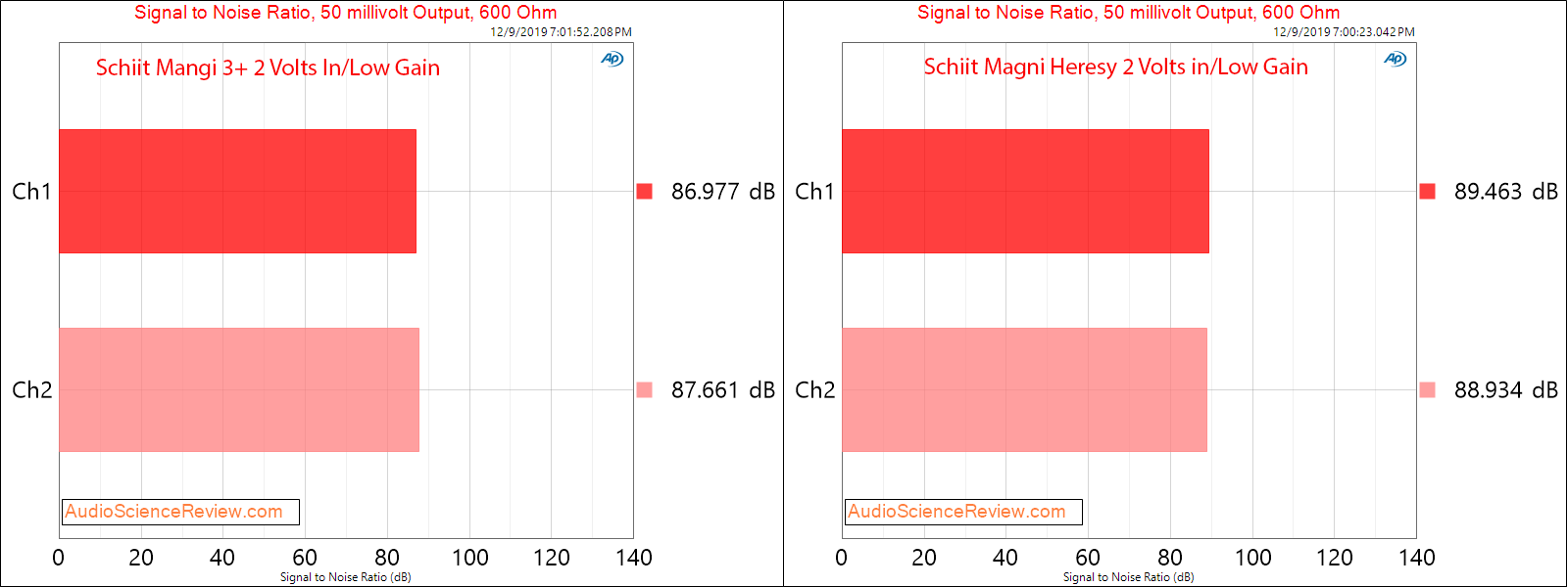 Schiit Magni 3+ and Heresy Headphone Amplifier Comparison Dynamic Range 50 millivolt Measureme...png