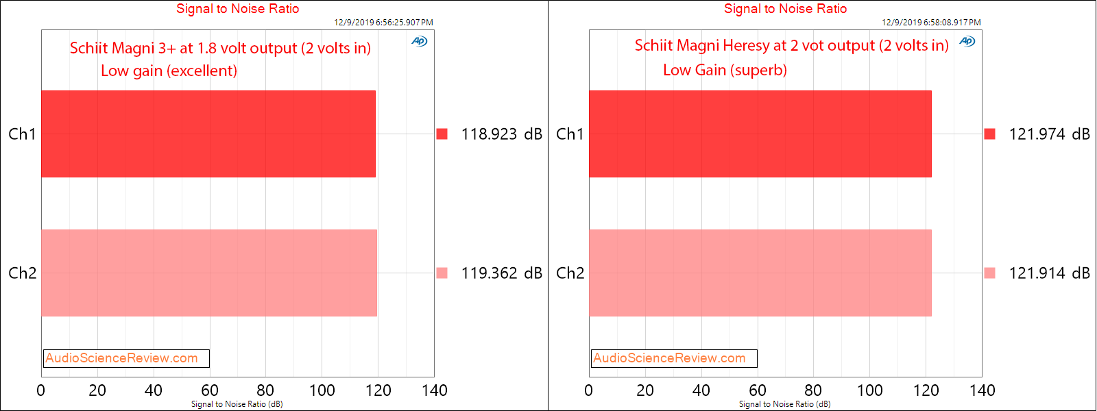 Schiit Magni 3+ and Heresy Headphone Amplifier Comparison Dynamic Range Measurements.png