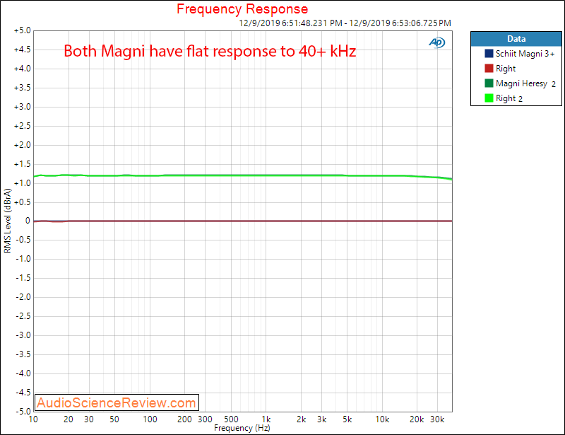 Schiit Magni 3+ and Heresy Headphone Amplifier Comparison Frequency Response Audio Measurements.png