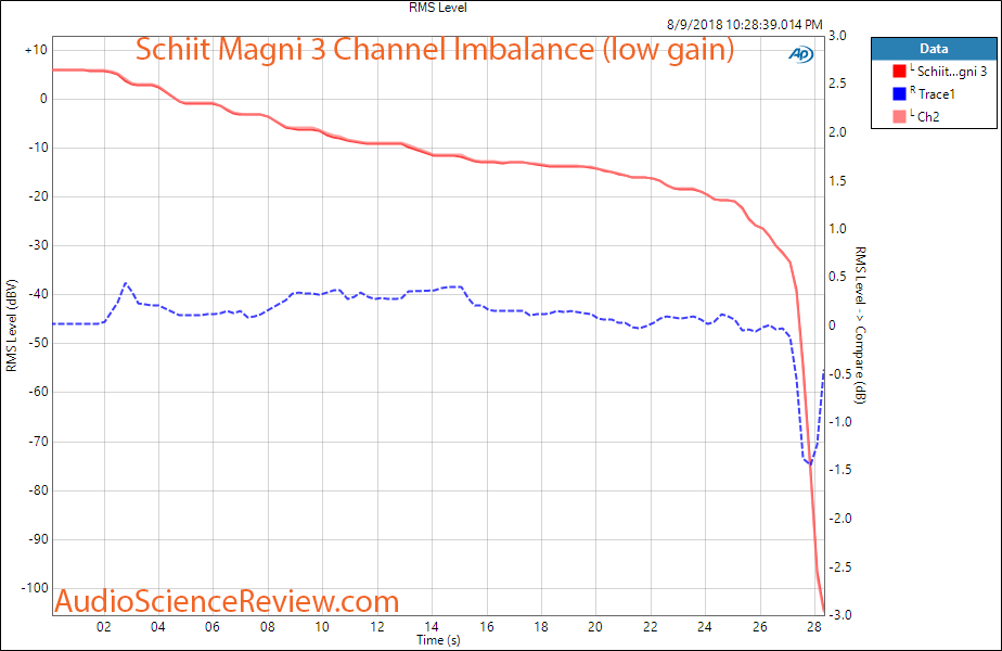 Schiit Magni 3 Headphone Amp Channel Imbalance Measurement.png