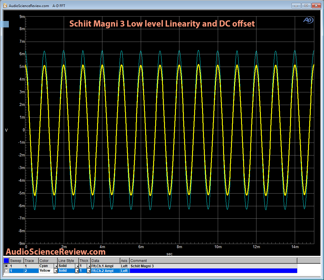 Schiit Magni 3 Headphone Amp Low Level Linearity.png