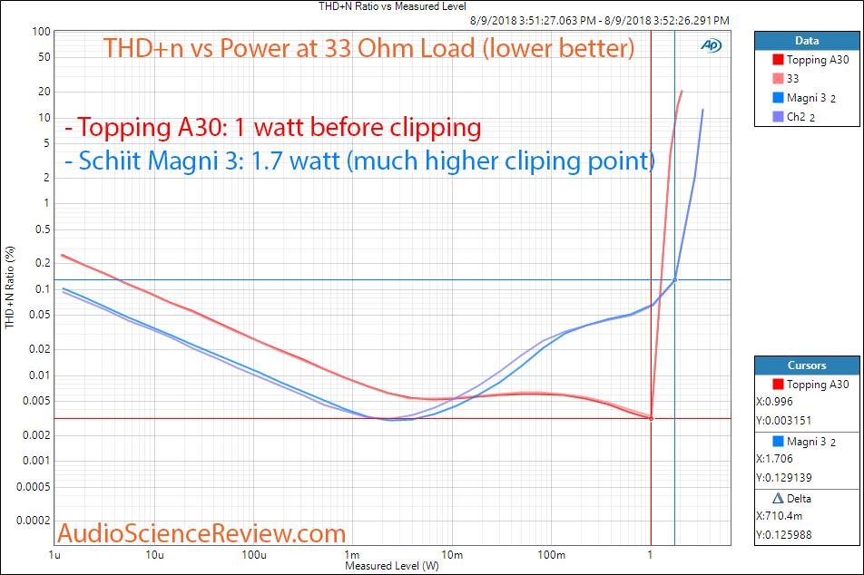 Schiit Magni 3 Headphone Amp vs Topping A30 THD Distortion vs Power at 33 ohm Measurement.png
