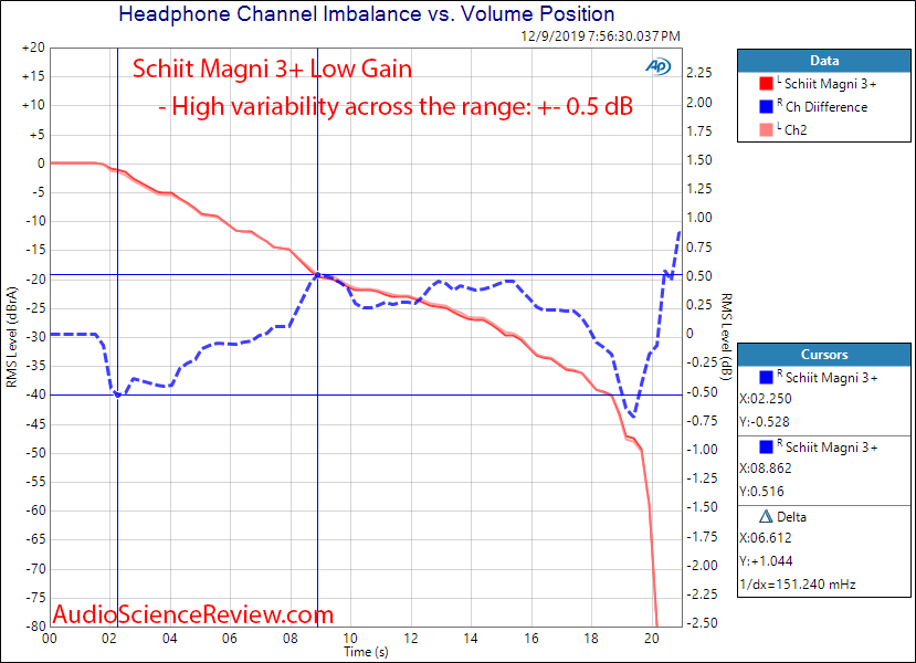 Schiit Magni 3+ Headphone Amplifier Channel Match Audio Measurements.png