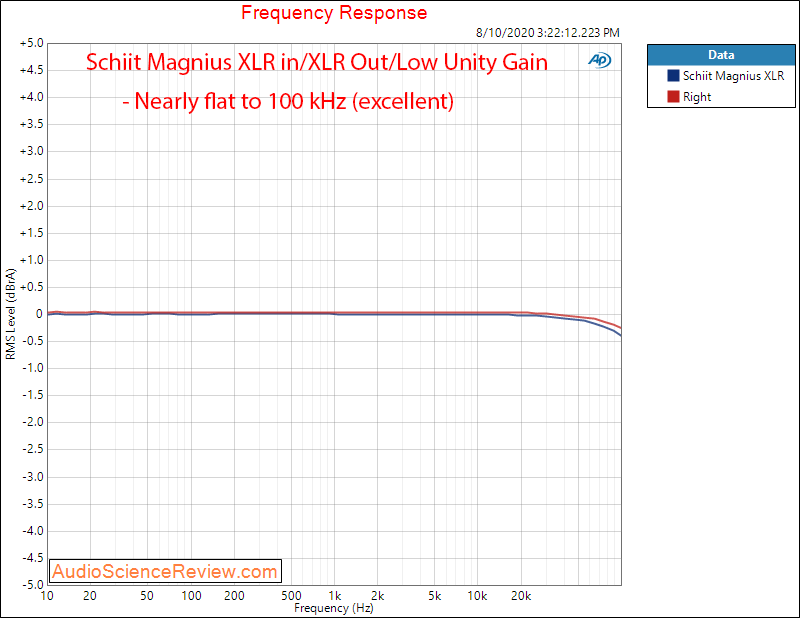 Schiit Magnius Balanced Headphone Amplifier XLR Frequency Response Audio Measurements.png