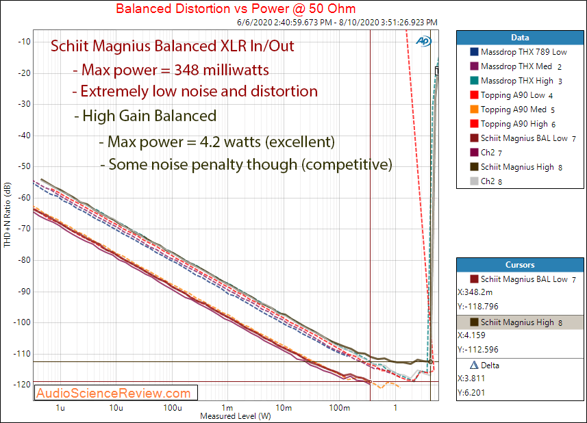 Schiit Magnius Balanced Headphone Amplifier XLR Power into 50 ohm Audio Measurements.png