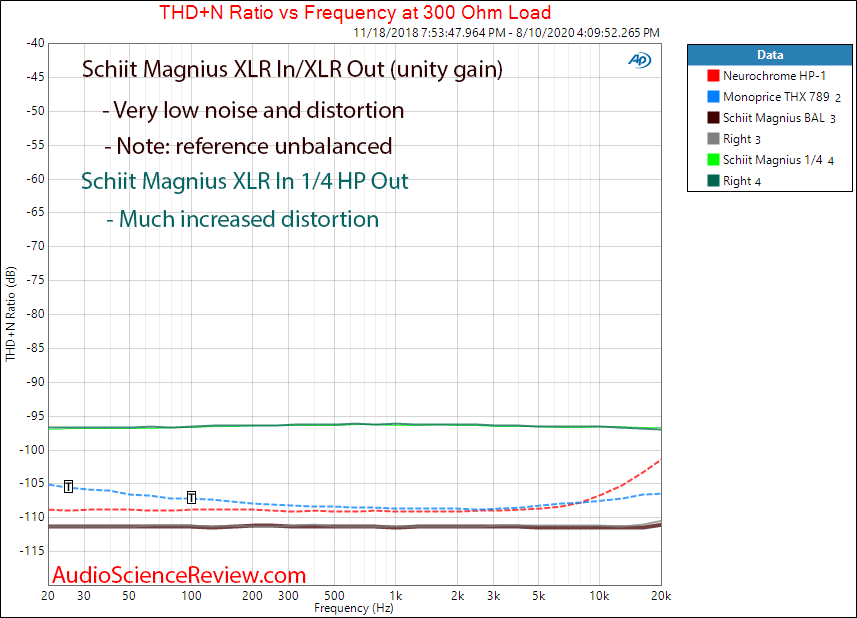 Schiit Magnius Balanced Headphone Amplifier XLR THD+N vs Frequency Audio Measurements.png