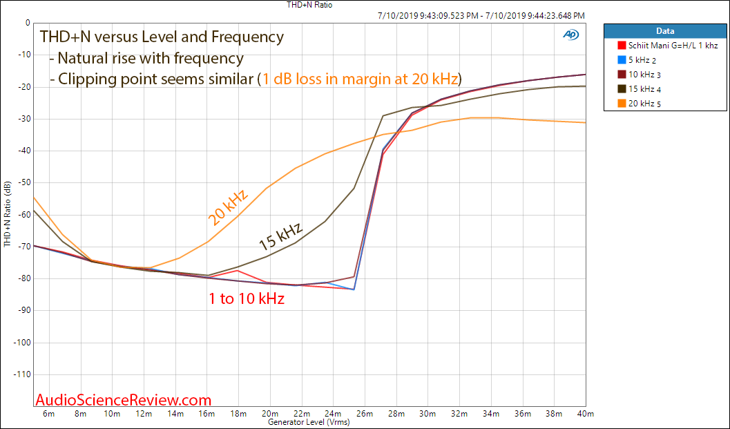 Schiit Mani Phono Preamplifier THD vs  Input Level and Frequency Margin Audio Measurements.png
