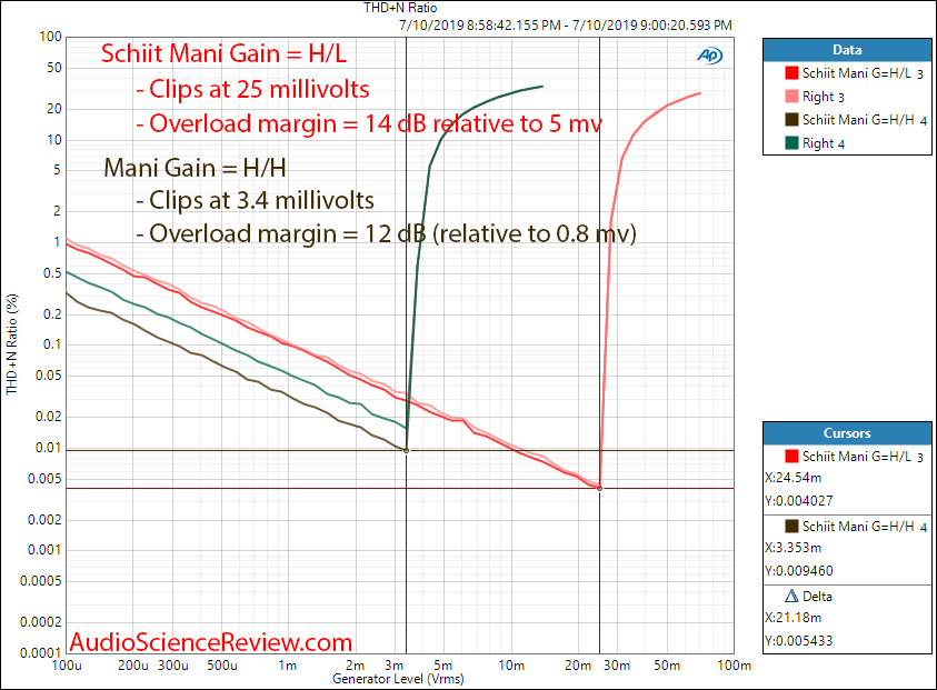 Schiit Mani Phono Preamplifier THD vs  Input Level and Overload Margin Audio Measurements.png