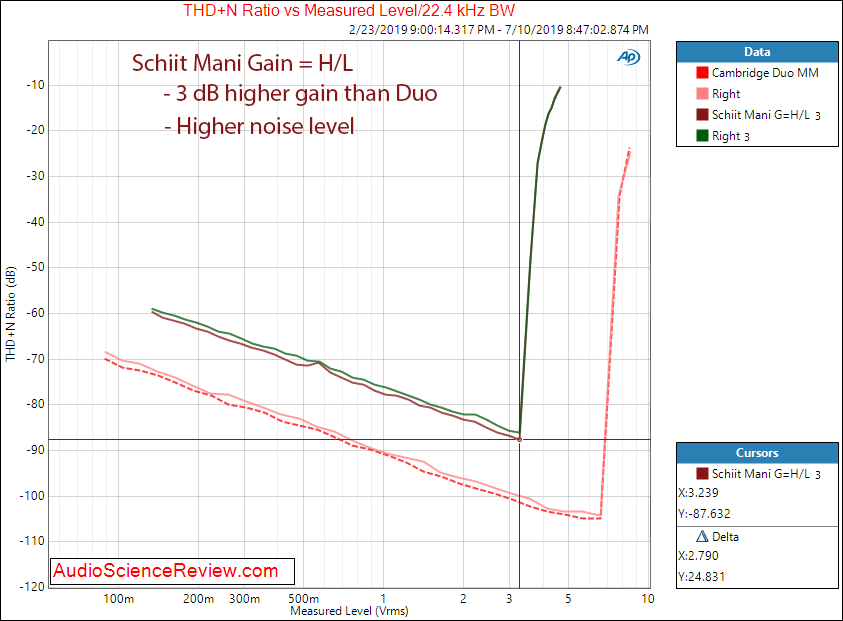 Schiit Mani Phono Preamplifier THD vs Output Level Audio Measurements.png