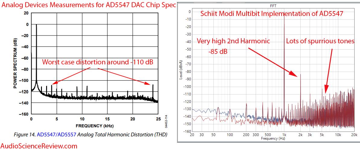 Schiit Modi 2 Multibit DAC AD Measurements.png