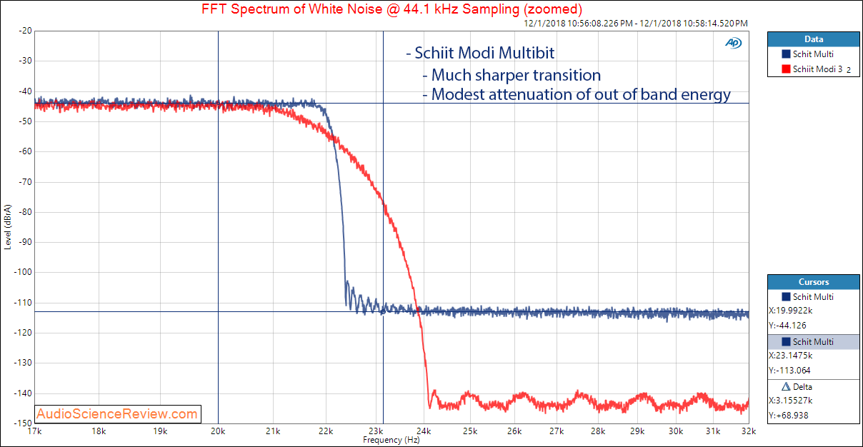 Schiit Modi 2 Multibit DAC Filter Response at 44100 Measurements.png