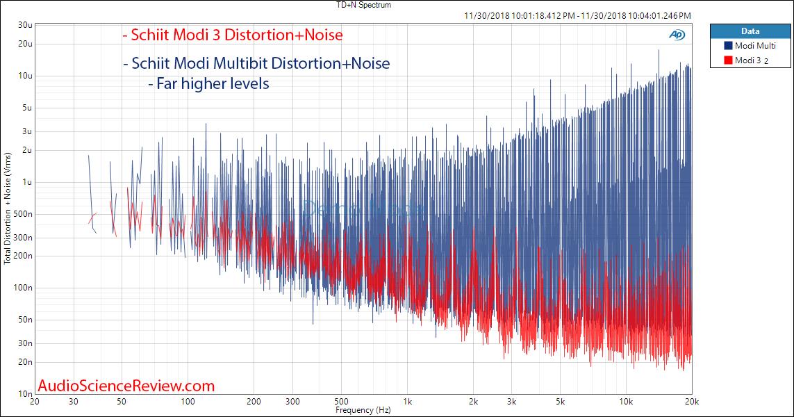 Schiit Modi 2 Multibit DAC Multitone Compared to Modi 3 Measurements.png