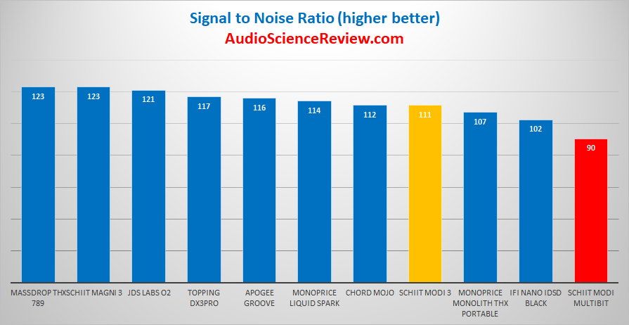 Schiit Modi 2 Multibit Dynamic range Measurements.png