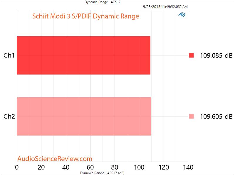 Schiit Modi 3 DAC SPDIF Dynamic Range Measurement.png