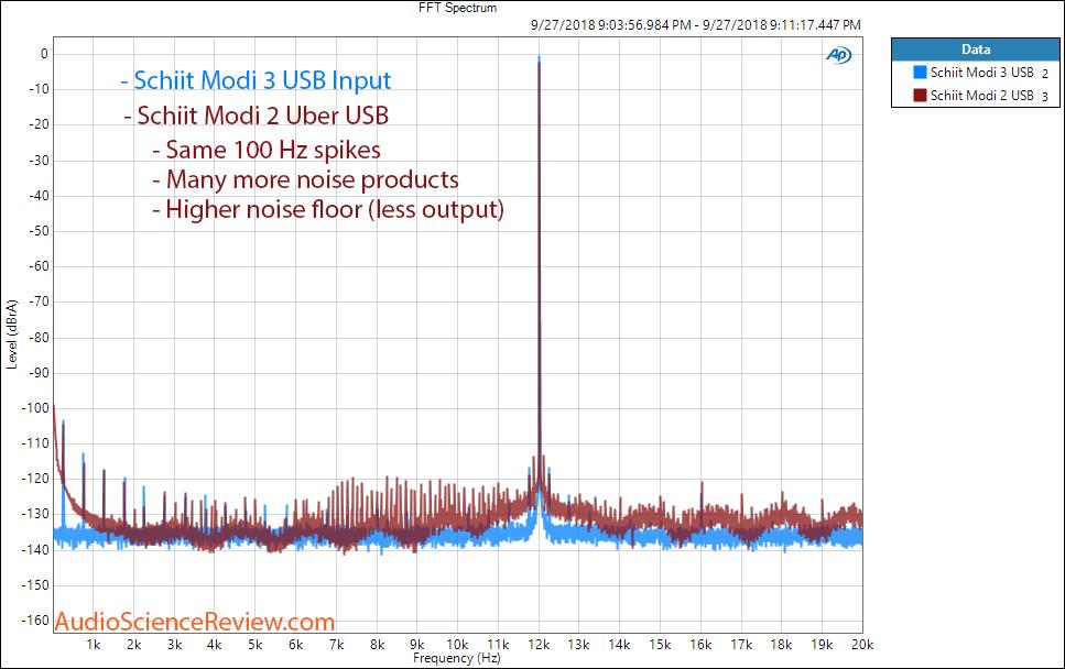 Schiit Modi 3 DAC vs Modi 2 Jitter Comparison Measurement.png
