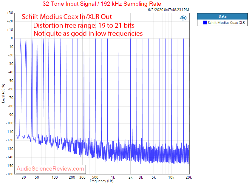 Schiit Modius Balanced USB DAC Coax Multitone Audio Measurements.png