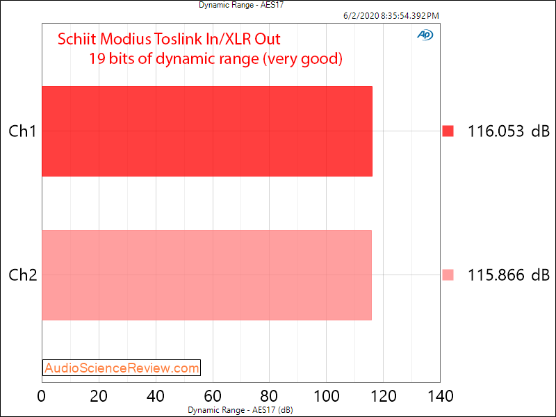 Schiit Modius Balanced USB DAC Toslink Dynamic Range Audio Measurements.png