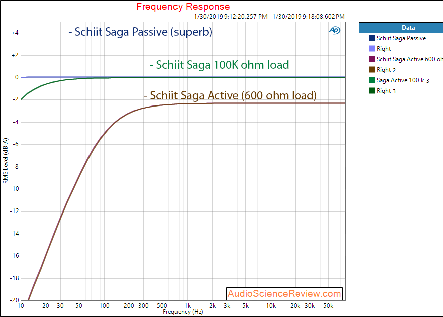 Schiit Saga Hybrid Tube Passive Pre-amplifier frequency response measurements.png
