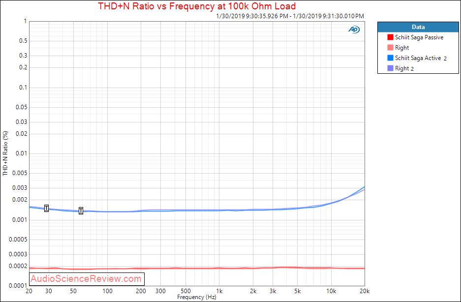 Schiit Saga Hybrid Tube Passive Pre-amplifier THD distortion versus frequency measurements.png