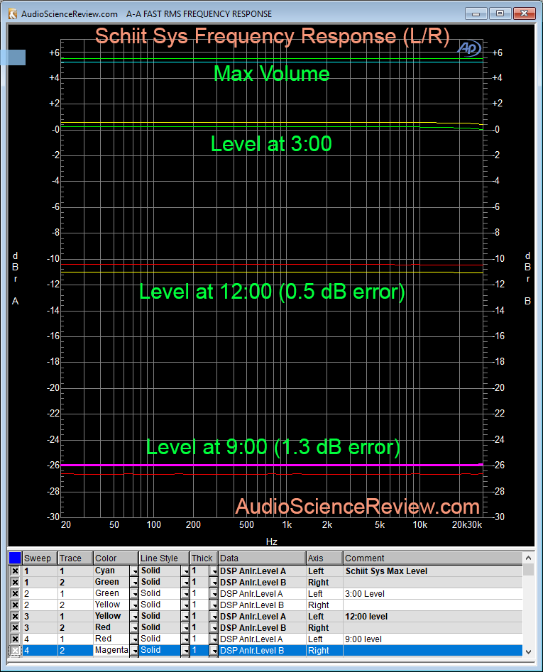 Schiit Sys passive volume frequency response measurement.png