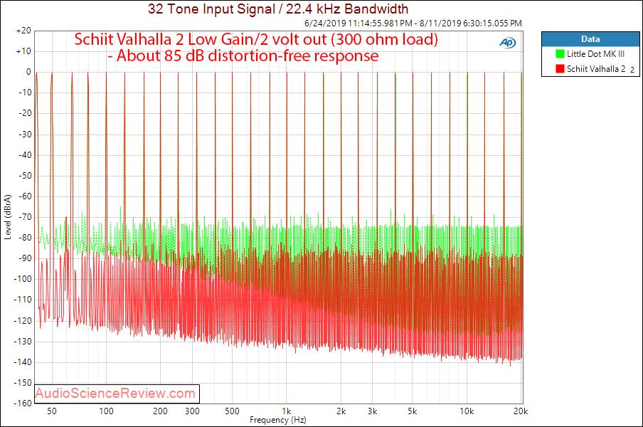 Schiit Valhalla 2 Tube Headphone Amplifier Multitone Audio Measurements.png