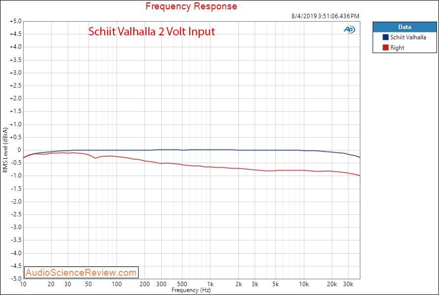 Schiit Valhalla Tube Headphone Amplifier Frequency Response Audio Measurements.png