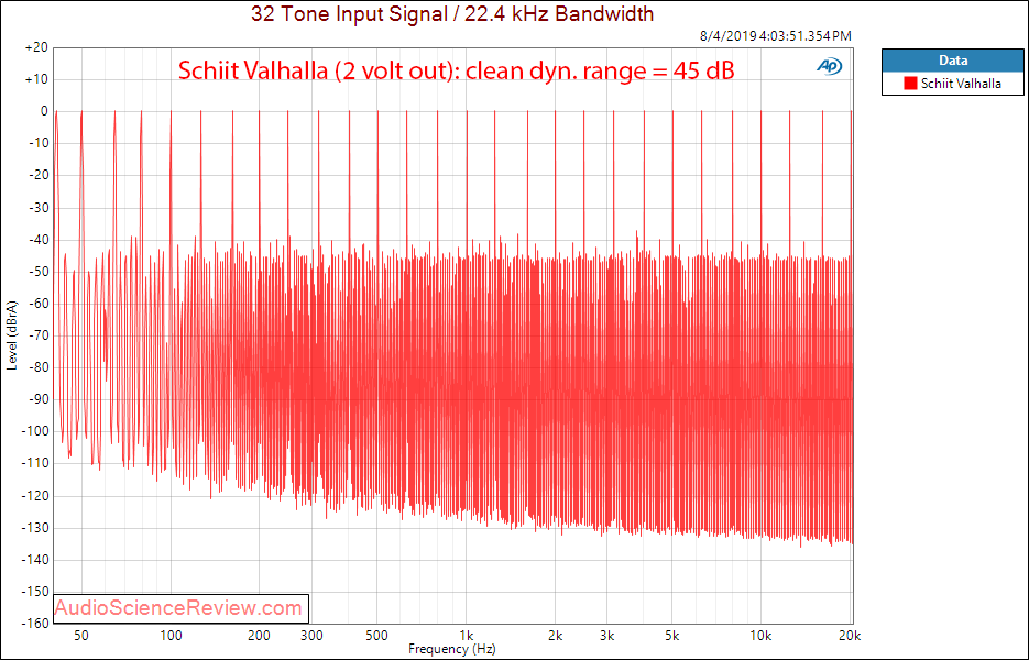 Schiit Valhalla Tube Headphone Amplifier Multitone Audio Measurements.png