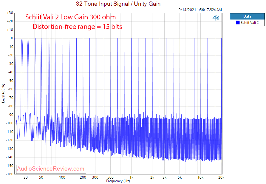 Schiit Vali 2+ Multitone Measurements Tube Headphone Amplifier.png