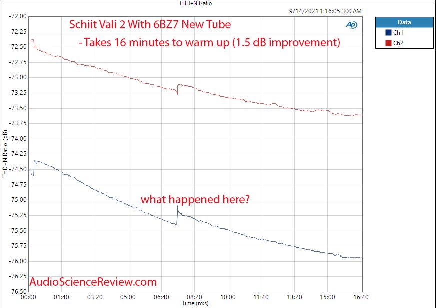 Schiit Vali 2+ Warm Up Measurements Tube Headphone Amplifier.png